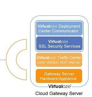 Cloud Gateway Server